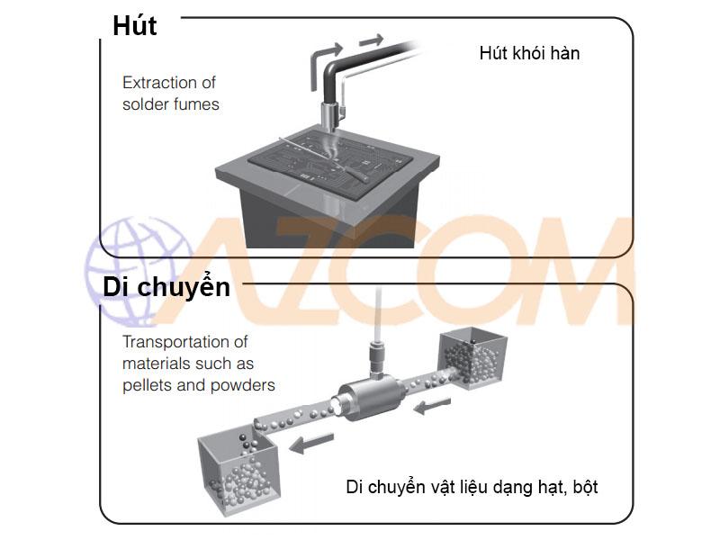 vaccum-hut thoi